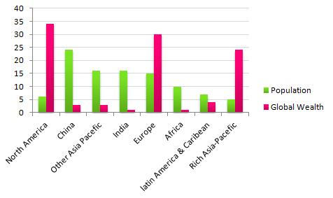 IELTS Academic Writing Task 1 bar chart sample 14