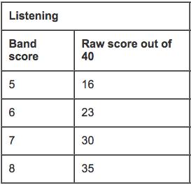 IELTS S Listening Scoring system