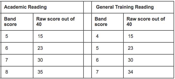 IELTS reading scoring system